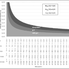 Beurteilung der Modellqualität